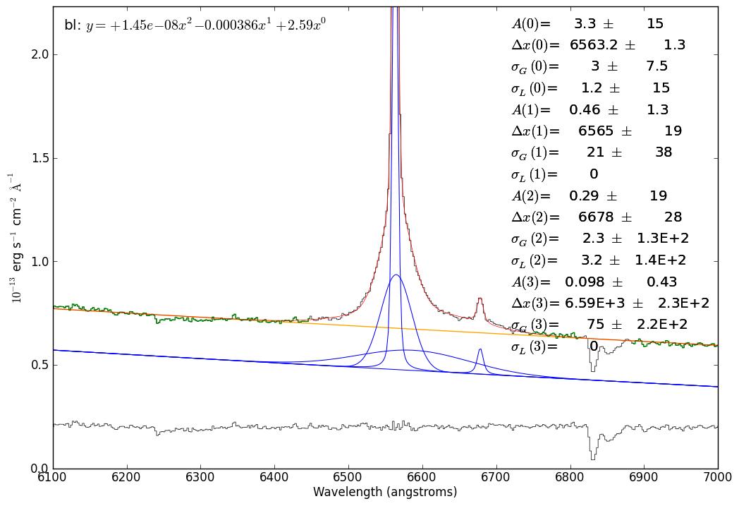 Complicated H-alpha Line Fitting — pyspeckit v0 1 22 dev910
